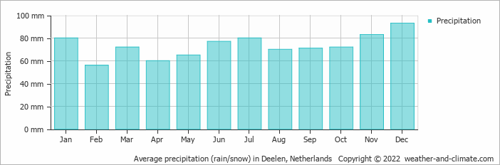 Average precipitation (rain/snow) in Deelen, Netherlands   Copyright © 2020 www.weather-and-climate.com