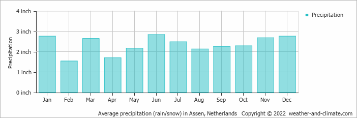 Average precipitation (rain/snow) in Eelde, Netherlands   Copyright © 2020 www.weather-and-climate.com