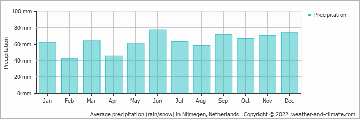 Average precipitation (rain/snow) in Volkel, Netherlands   Copyright © 2019 www.weather-and-climate.com