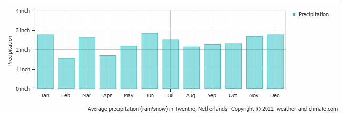 Average precipitation (rain/snow) in Assen, Netherlands   Copyright © 2020 www.weather-and-climate.com
