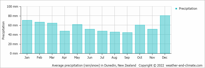 Average precipitation (rain/snow) in Dunedin, New Zealand   Copyright © 2018 www.weather-and-climate.com