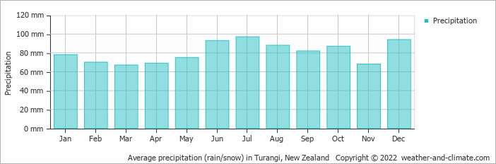 Average precipitation (rain/snow) in Turangi, New Zealand   Copyright © 2020 www.weather-and-climate.com