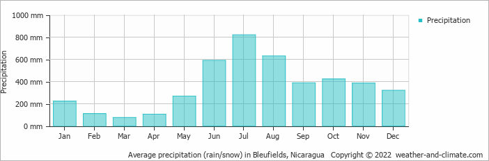 Average precipitation (rain/snow) in Bleufields, Nicaragua   Copyright © 2019 www.weather-and-climate.com