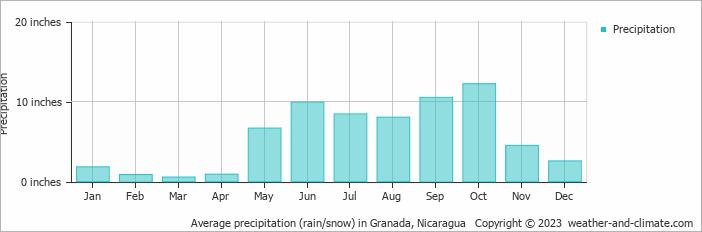 Average precipitation (rain/snow) in Granada, Nicaragua