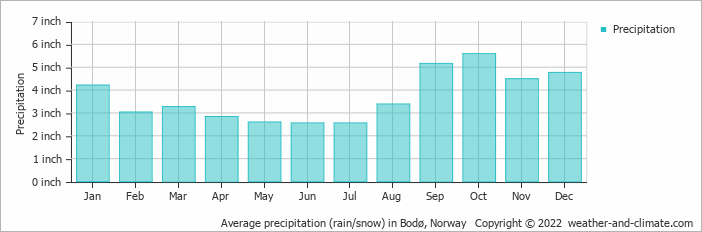 Average precipitation (rain/snow) in Narvik, Norway   Copyright © 2020 www.weather-and-climate.com
