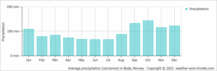 Average precipitation (rain/snow) in Narvik, Norway   Copyright © 2019 www.weather-and-climate.com