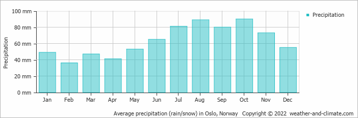 Average precipitation (rain/snow) in Oslo, Norway   Copyright © 2020 www.weather-and-climate.com