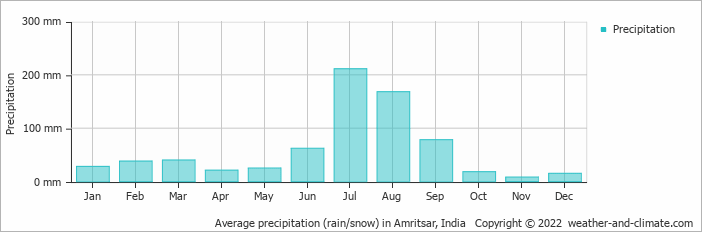 Average precipitation (rain/snow) in Dharamshala, India   Copyright © 2020 www.weather-and-climate.com