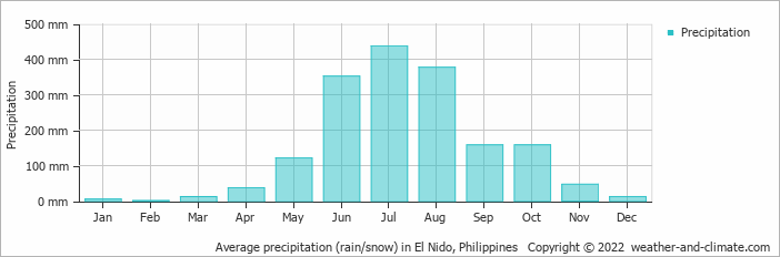 Average precipitation (rain/snow) in Coron, Philippines   Copyright © 2020 www.weather-and-climate.com