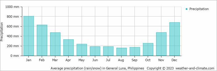 Average precipitation (rain/snow) in General Luna, Philippines