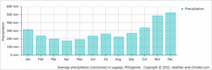 Average precipitation (rain/snow) in Legaspi, Philippines   Copyright © 2020 www.weather-and-climate.com