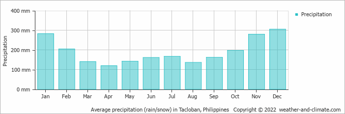 Average precipitation (rain/snow) in Tacloban, Philippines   Copyright © 2019 www.weather-and-climate.com