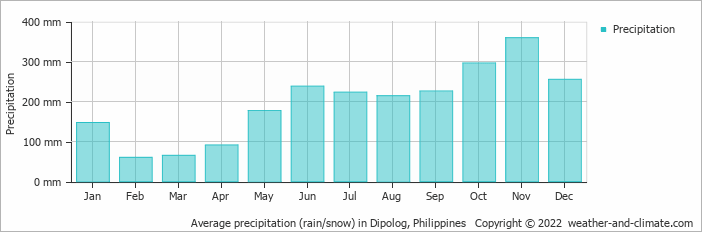Average precipitation (rain/snow) in Siquijor, Philippines