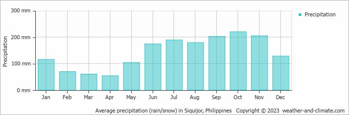 Average precipitation (rain/snow) in Siquijor, Philippines