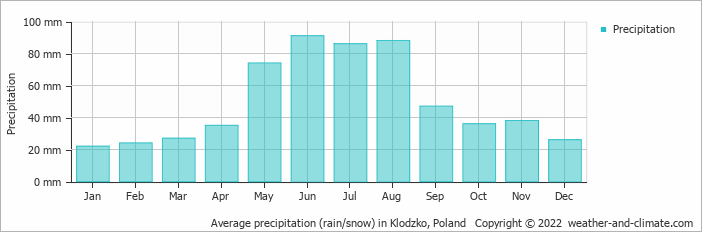 Average precipitation (rain/snow) in Klodzko, Poland   Copyright © 2020 www.weather-and-climate.com