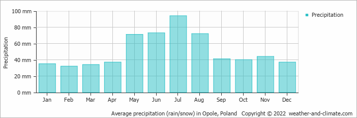 Average precipitation (rain/snow) in Opole, Poland   Copyright © 2020 www.weather-and-climate.com