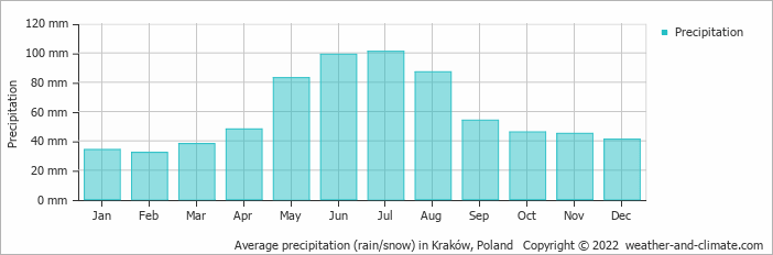 Average precipitation (rain/snow) in Kraków, Poland   Copyright © 2017 www.weather-and-climate.com
