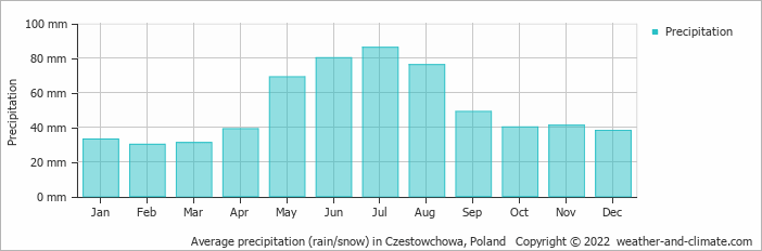 Average precipitation (rain/snow) in Czestowchowa, Poland   Copyright © 2019 www.weather-and-climate.com