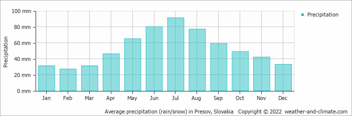 Average precipitation (rain/snow) in Presov, Slovakia   Copyright © 2020 www.weather-and-climate.com