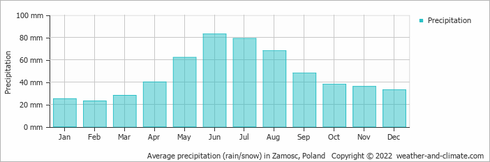 Average precipitation (rain/snow) in Zamosc, Poland   Copyright © 2019 www.weather-and-climate.com