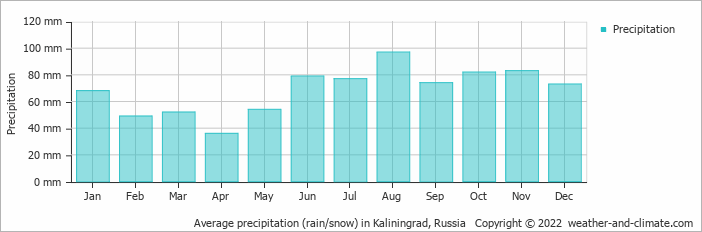 Average precipitation (rain/snow) in Kaliningrad, Russia   Copyright © 2019 www.weather-and-climate.com