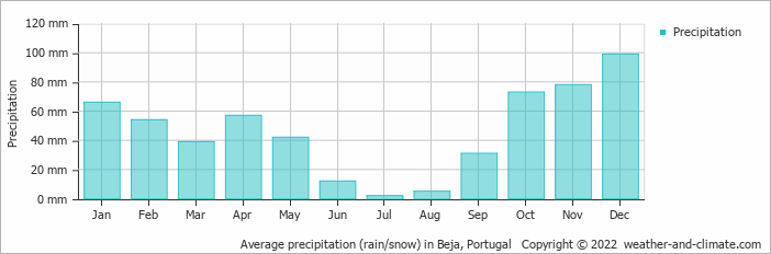 Average precipitation (rain/snow) in Beja, Portugal   Copyright © 2019 www.weather-and-climate.com