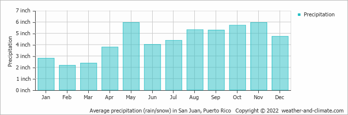 Average precipitation (rain/snow) in San Juan, Puerto Rico   Copyright © 2020 www.weather-and-climate.com