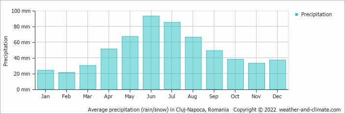 Average precipitation (rain/snow) in Cluj-Napoca, Romania