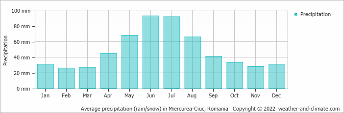 Average precipitation (rain/snow) in Gheorgheni, Romania
