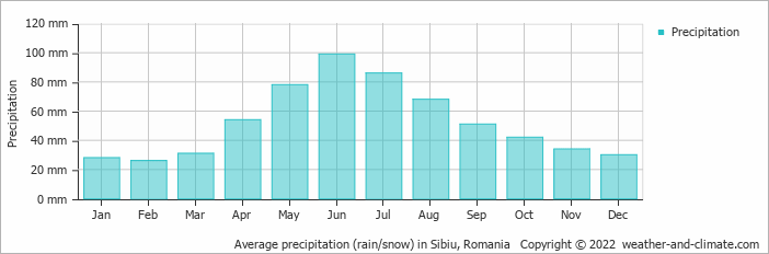Average precipitation (rain/snow) in Sibiu, Romania