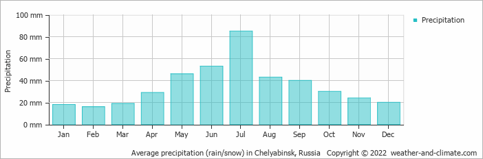 Average precipitation (rain/snow) in Jekaterinburg, Russia   Copyright © 2019 www.weather-and-climate.com