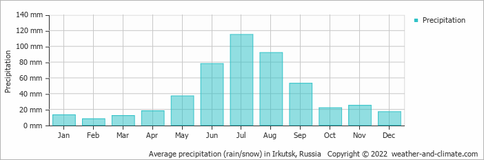 Average precipitation (rain/snow) in Irkutsk, Russia   Copyright © 2020 www.weather-and-climate.com