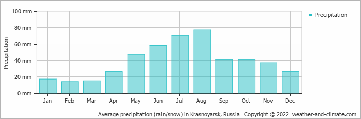Average precipitation (rain/snow) in Krasnoyarsk, Russia   Copyright © 2015 www.weather-and-climate.com
