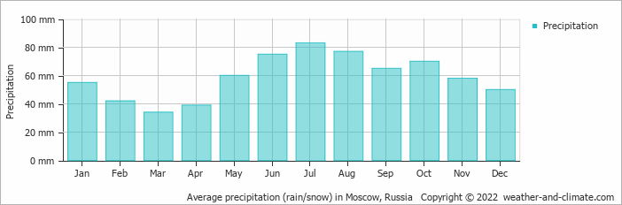 Average precipitation (rain/snow) in Moscow, Russia   Copyright © 2018 www.weather-and-climate.com