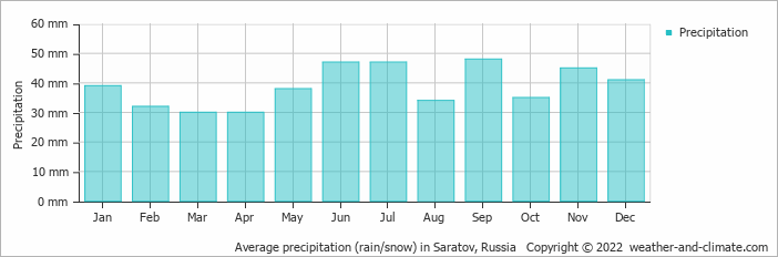 Average precipitation (rain/snow) in Saransk, Russia   Copyright © 2019 www.weather-and-climate.com