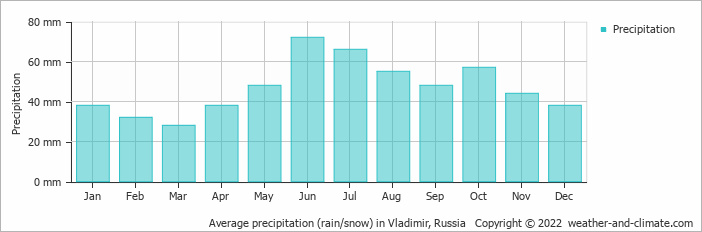 Average precipitation (rain/snow) in Moscow, Russia   Copyright © 2019 www.weather-and-climate.com