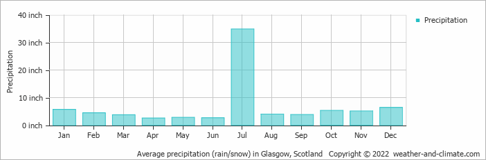 average monthly rainfall and snow in glasgow  scotland