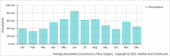 Average precipitation (rain/snow) in Pécs, Hungary   Copyright © 2019 www.weather-and-climate.com