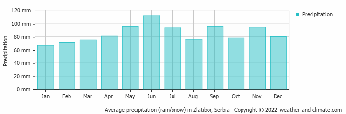 Average precipitation (rain/snow) in Belgrade, Serbia   Copyright © 2019 www.weather-and-climate.com