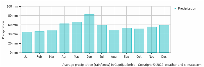 Average precipitation (rain/snow) in Belgrade, Serbia   Copyright © 2018 www.weather-and-climate.com