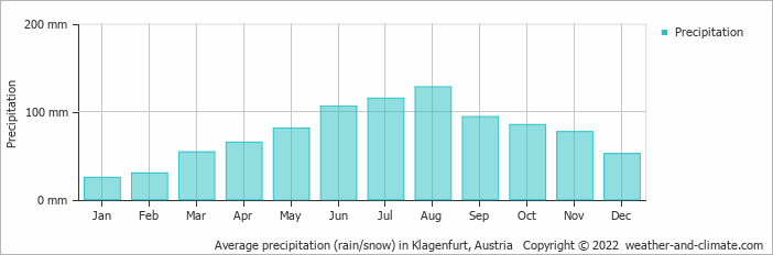 Average precipitation (rain/snow) in Klagenfurt, Austria   Copyright © 2019 www.weather-and-climate.com