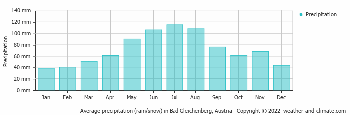 Average precipitation (rain/snow) in Bad Gleichenberg, Austria   Copyright © 2019 www.weather-and-climate.com