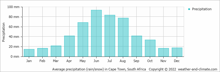 Average precipitation (rain/snow) in Cape Town, South Africa   Copyright © 2013 www.weather-and-climate.com