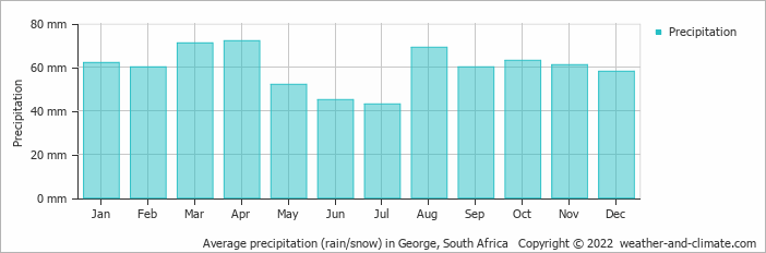 Average precipitation (rain/snow) in Beaufort, South Africa   Copyright © 2018 www.weather-and-climate.com