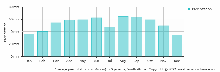Average precipitation (rain/snow) in Port Elizabeth, South Africa   Copyright © 2015 www.weather-and-climate.com