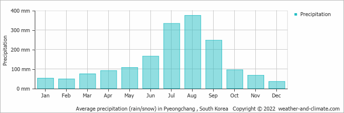 Average precipitation (rain/snow) in Pyeongchang , South Korea   Copyright © 2018 www.weather-and-climate.com