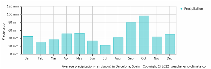 Average precipitation (rain/snow) in Barcelona, Spain   Copyright © 2020 www.weather-and-climate.com