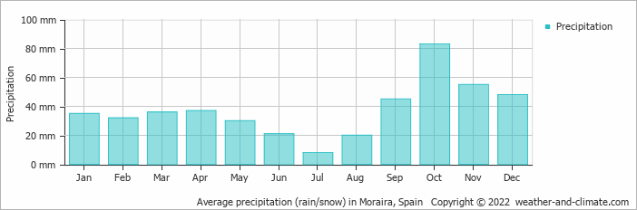 Average precipitation (rain/snow) in Alicante, Spain   Copyright © 2020 www.weather-and-climate.com