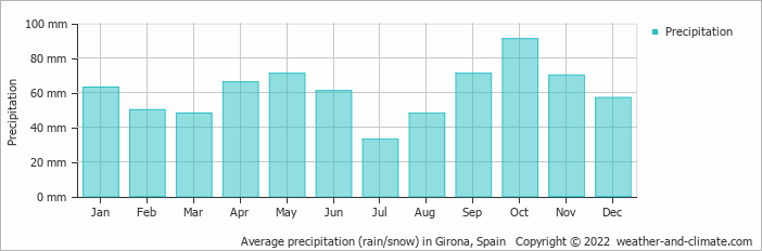 Average precipitation (rain/snow) in Figueres, Spain