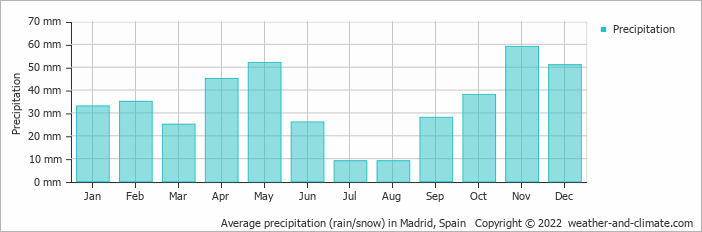 Average precipitation rain snow in madrid spain copyright 2015